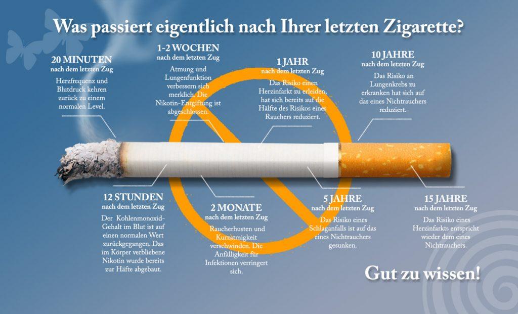 Zeitleiste Raucherentwöhnung - Das passiert nach Ihrer letzten Zigarette